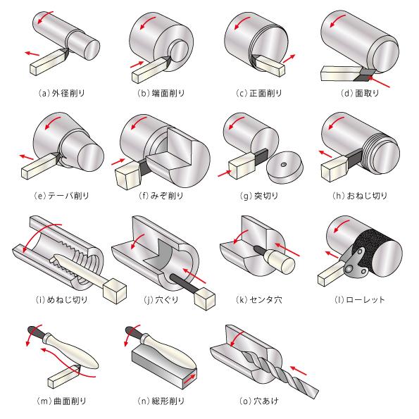 旋盤の加工方法